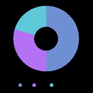 Committee Gender Chart