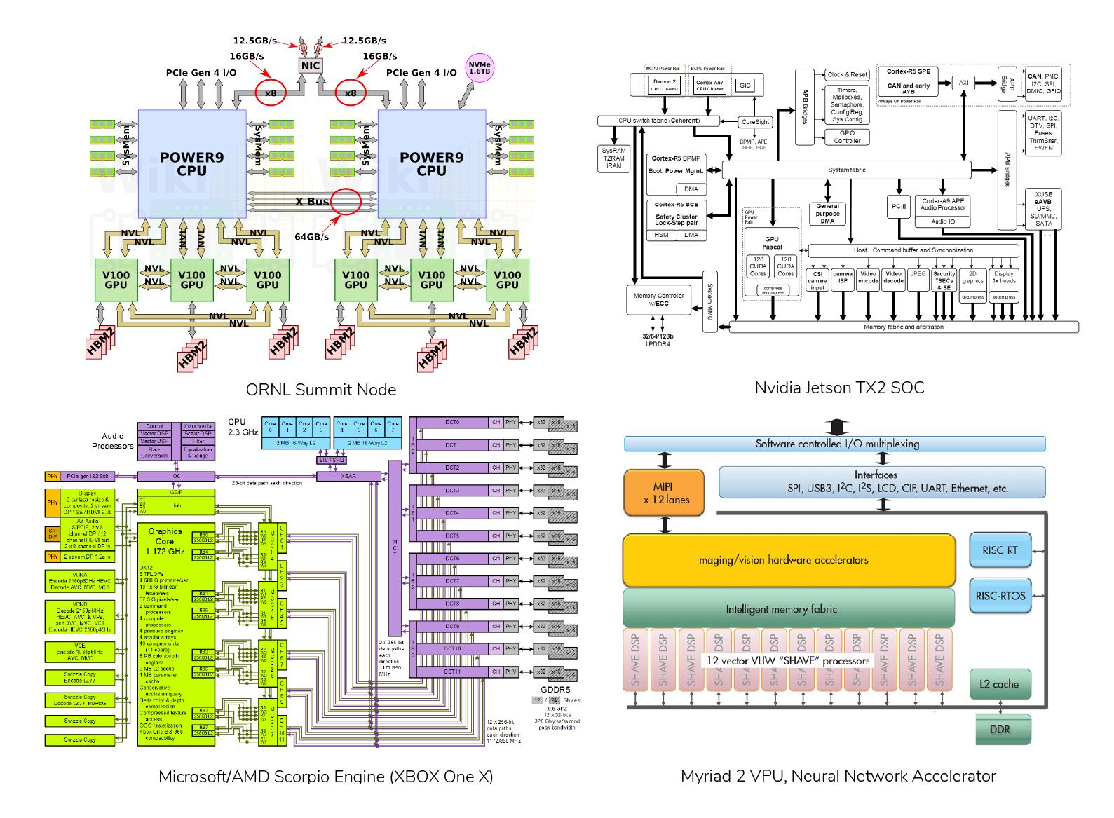 HPC System Designs chart